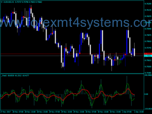 Forex Fast Oscilator Two Indicator
