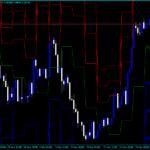 Индикатор за завъртане на Forex Figurelli