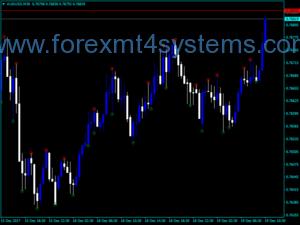 Forex Fine Fractals Indicator