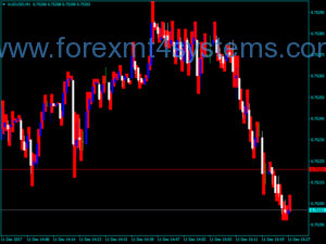 Форекс прогнозиране на диапазона на цените