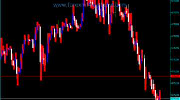 Forex Forecasting Price Ranges Indicator