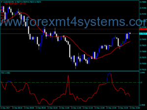 Aṣàfihàn Simple Forex Fractally Modified MA Indicator