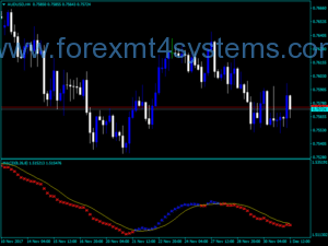 Forex GA ind two color Indicator