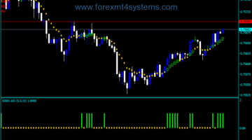 Forex GG Super Trend Indicator