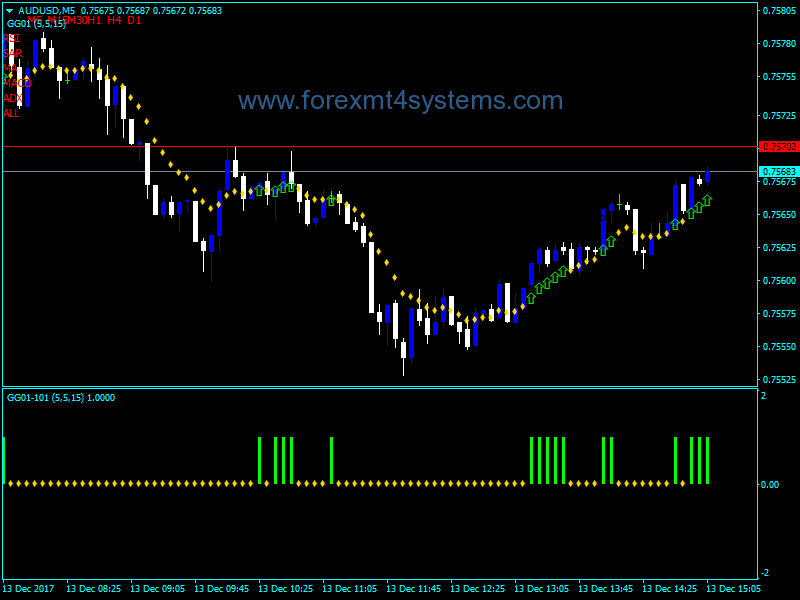 Forex GG Time Framer Indicator - ForexMT4Systems
