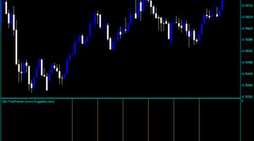 Forex GG Time Framer Indicator