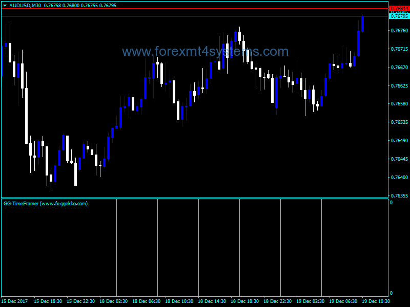 Forex GG River Flow Indicator - ForexMT4Systems
