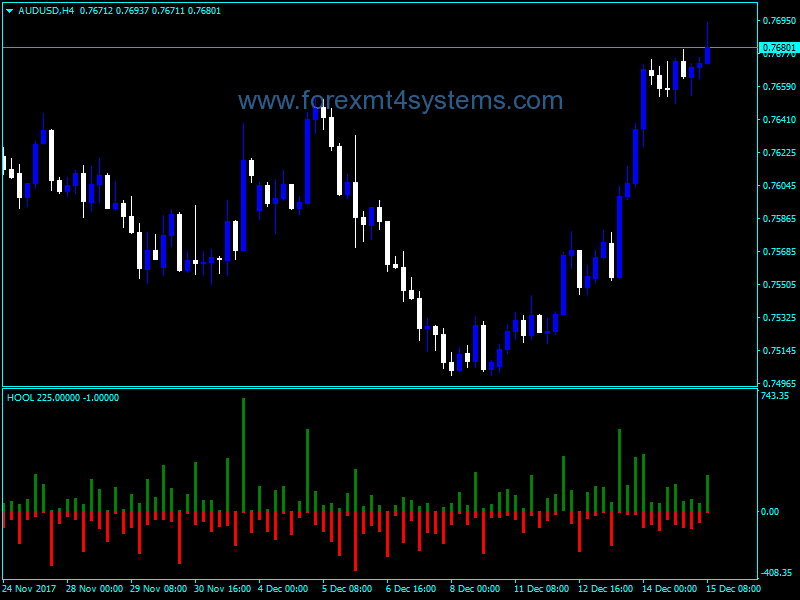 Forex HOOL High Open Open Low Indicator