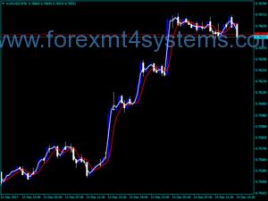 Forex Heiken Ashi Real Indicator