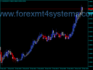 Forex Heiken Ashi Zone Trade Indicator