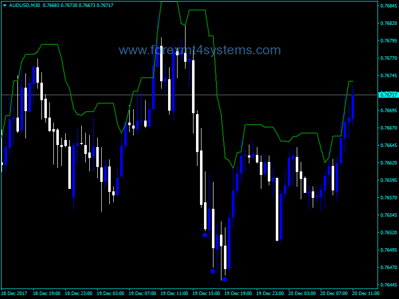 Forex Higher Time Frame Trend Indicator