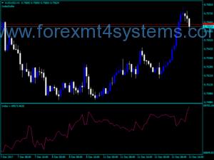 Indicador do dólar do índice Forex