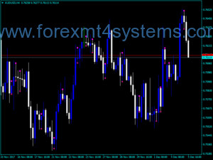 Forex Inn Bar mtf Indicator