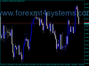 Forex Inn Out Bar Mtf Indicator