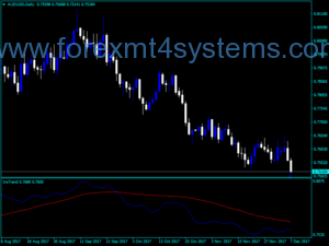 Forex Ins Trend Indicator