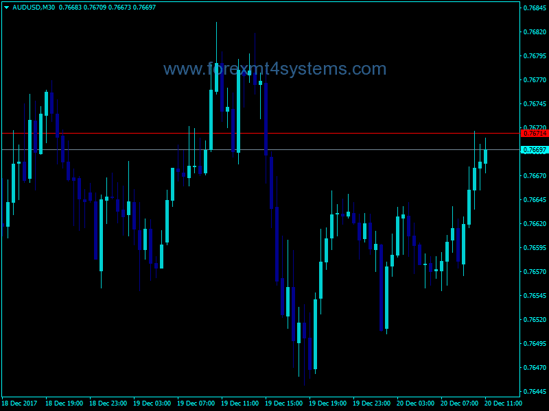 Forex Instrument Mirror Indicator