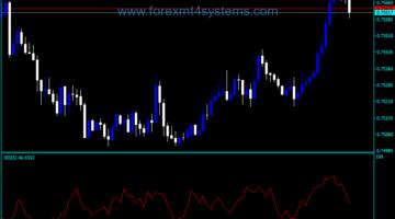 Forex Internal Bar Strength Indicator