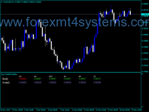 Forex Jays Candle Display Indicator