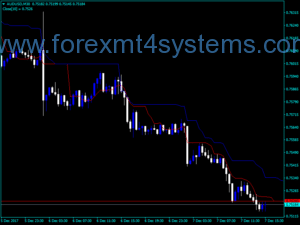 I-Forex Kijun Tenkan Indicator