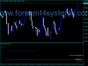 Индикатор за пазарни сесии на Forex Kolier
