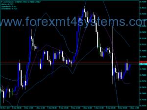 Индикатор за Forex LRMA BB