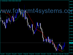 Forex LSMA Color Indicator