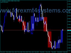 Forex Large Time Frame Indicator