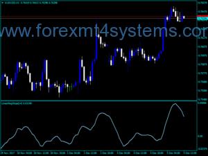 Indikator v1 Forex Linear Regression Slope