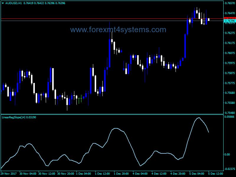 Forex Linear Regression Slope v1 Indicator