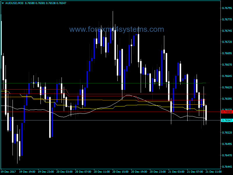 Forex MA Support Indicator