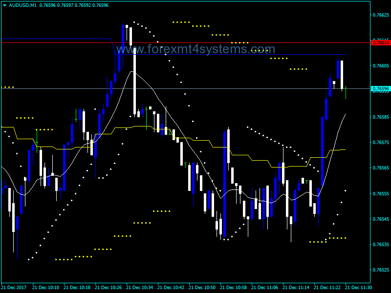 Forex MA Support SAR Indicator
