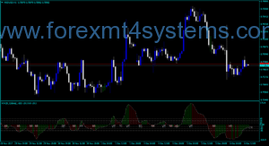 Indekatoriya Colored V103 Forex MACD