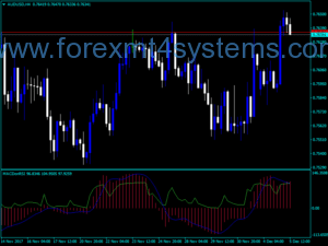 Forex MACD On RSI Indicator