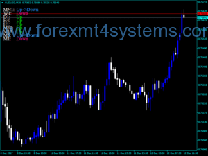 Forex MACD Track Trend color Indicator