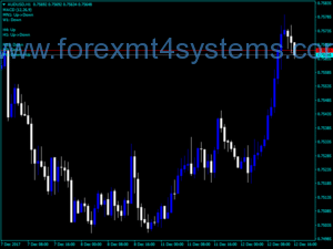 Forex MACD Track Trend Indicator