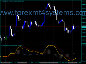 Ji bo Crossing Indicator with Forex MACD