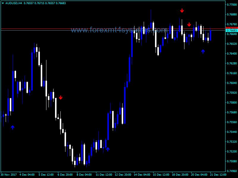 Forex MAM Crossover Indicator