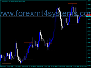 Forex MF BreakDown Flat Indicator