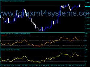 Форекс MTF Средно стокастичен индикатор