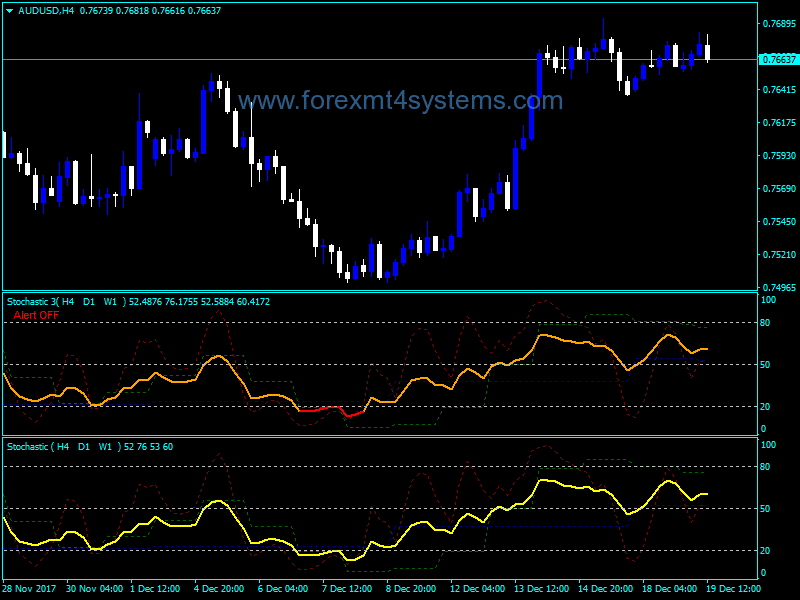Forex MTF Average Stocastic Indicator