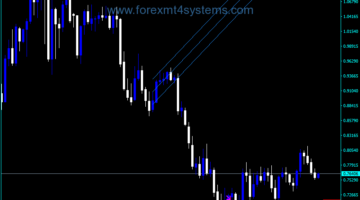 Forex MVV Linear Regression Indicator