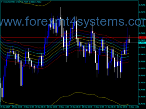 Forex Ma Envelopes Indicator