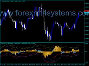 Indicador Forex Market Way