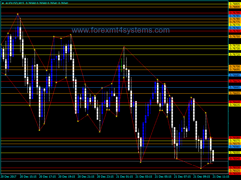 Forex Market structure low high Indicator