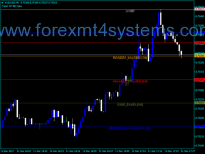 Forex သင်္ချာစနစ် Trader Indicator