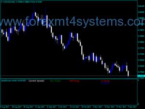 Indicador Rynku do Monitor de Forex