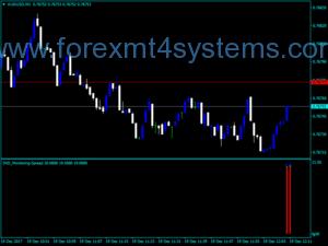 Индикатор за разпространение на валутния мониторинг