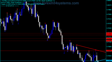 Forex Mouteki Demark Trend New Indicator
