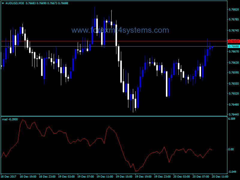 Forex Moving Averge Delta Indicator