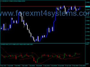 Forex Multi Function Price Indicator